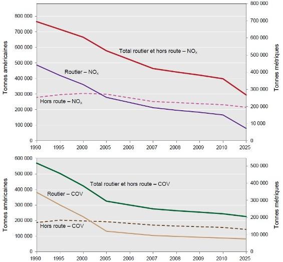 Environnement et changement climatique canada air accord sur la qualit de l air canada - Composes organiques volatils ...