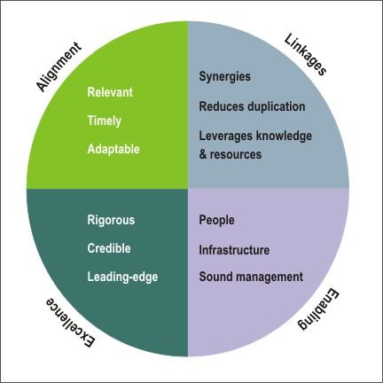 evolution of performance measurement models in 2 the evolution of performance policies figure 3: performance regimes model performance measurement.