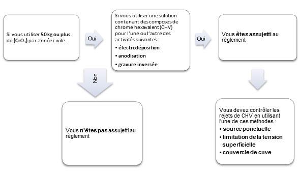 Organigramme décisionnel (Voir description longue ci-dessous.)