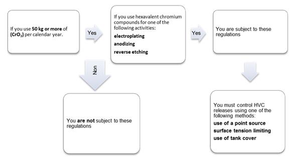 Flow chart (See long description below)