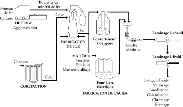 Fabrication du fer